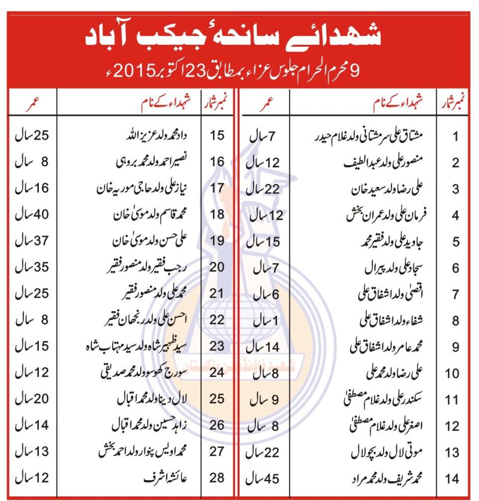 SFP: Jacobabad Blast Shohada list