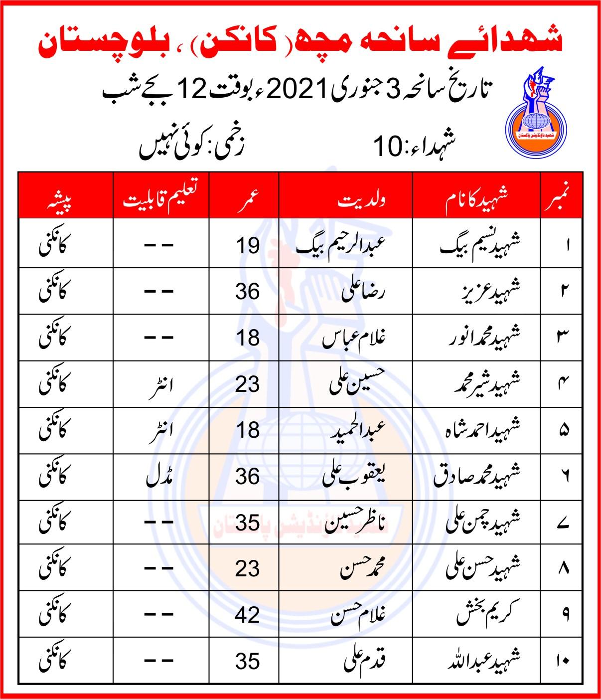Quetta Shaheed Foundation Pakistan Delegates Visit Khanwada-e-Shohada-e-Saneha-e-Mach