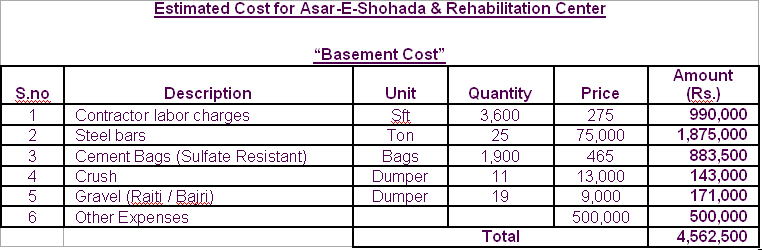 Estimated Cost for Asar-E-Shohada & Rehabilitation Center Basement Cost